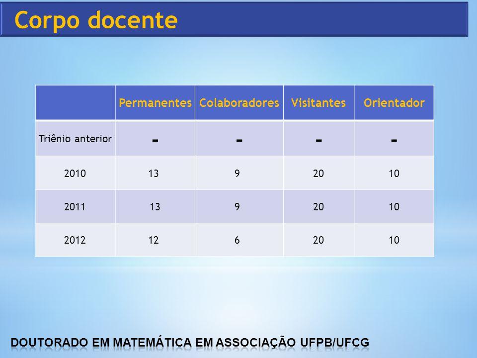 PermanentesColaboradoresVisitantesOrientador Triênio anterior ---- 201013 9 2010 2011139 2010 201212 6 2010
