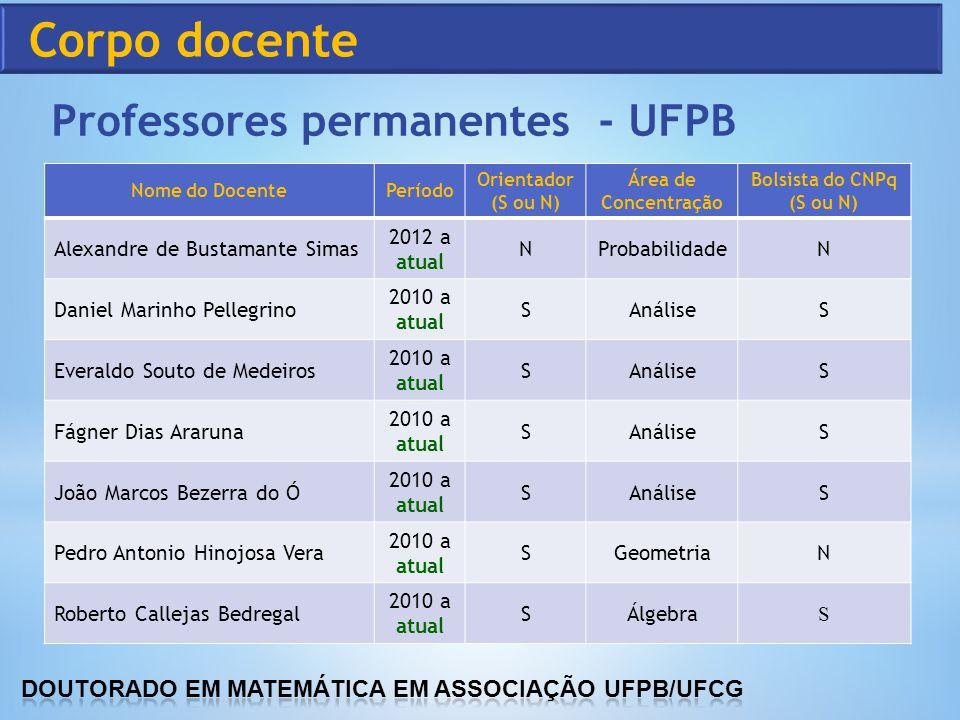 Professores permanentes - UFPB Nome do DocentePeríodo Orientador (S ou N) Área de Concentração Bolsista do CNPq (S ou N) Alexandre de Bustamante Simas