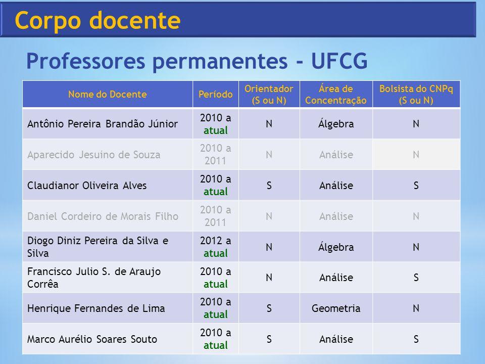 Professores permanentes - UFCG Nome do DocentePeríodo Orientador (S ou N) Área de Concentração Bolsista do CNPq (S ou N) Antônio Pereira Brandão Júnio