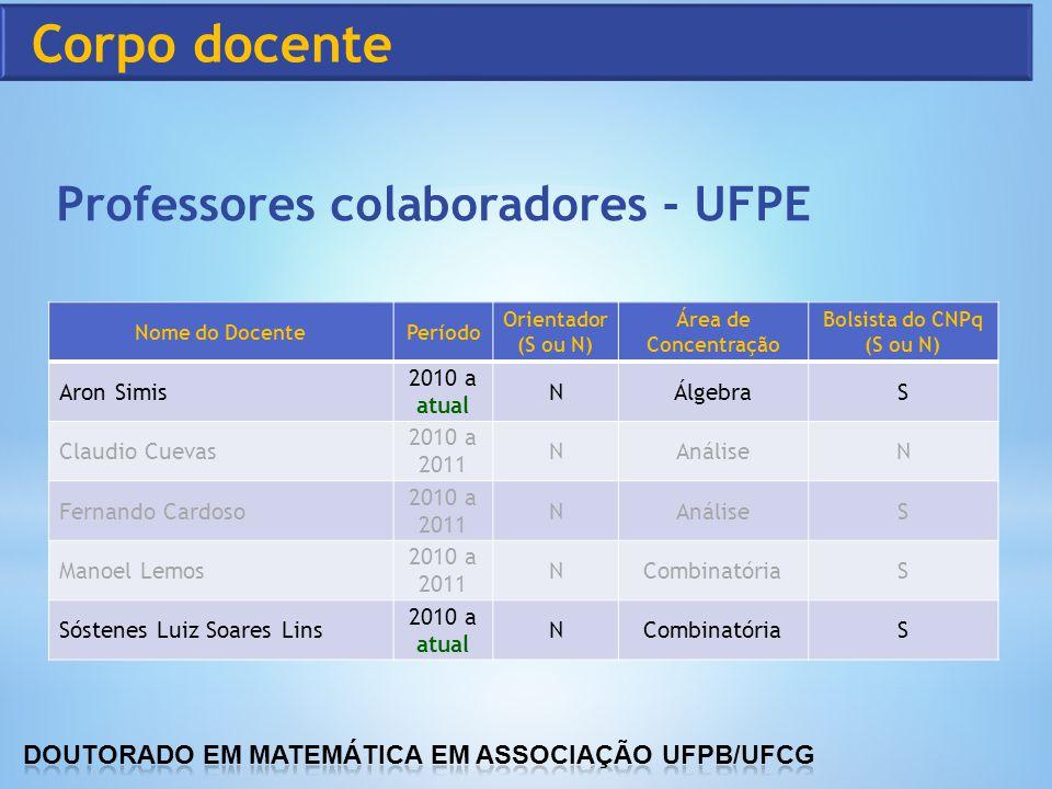 Professores colaboradores - UFPE Nome do DocentePeríodo Orientador (S ou N) Área de Concentração Bolsista do CNPq (S ou N) Aron Simis 2010 a atual NÁl