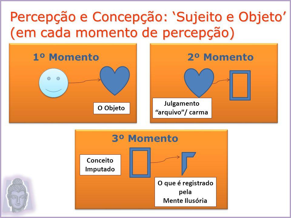 Percepção e Concepção: Sujeito e Objeto (em cada momento de percepção) O Objeto 1º Momento Julgamento arquivo/ carma 2º Momento Conceito Imputado O qu
