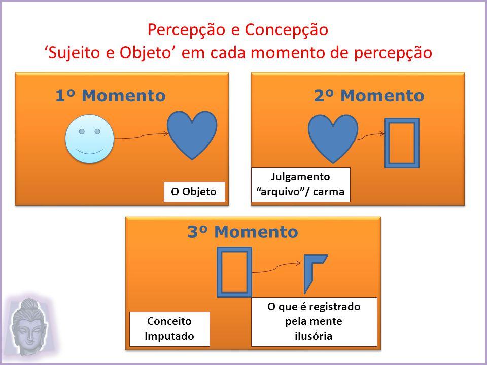 Percepção e Concepção Sujeito e Objeto em cada momento de percepção O Objeto 1º Momento Julgamento arquivo/ carma 2º Momento Conceito Imputado O que é