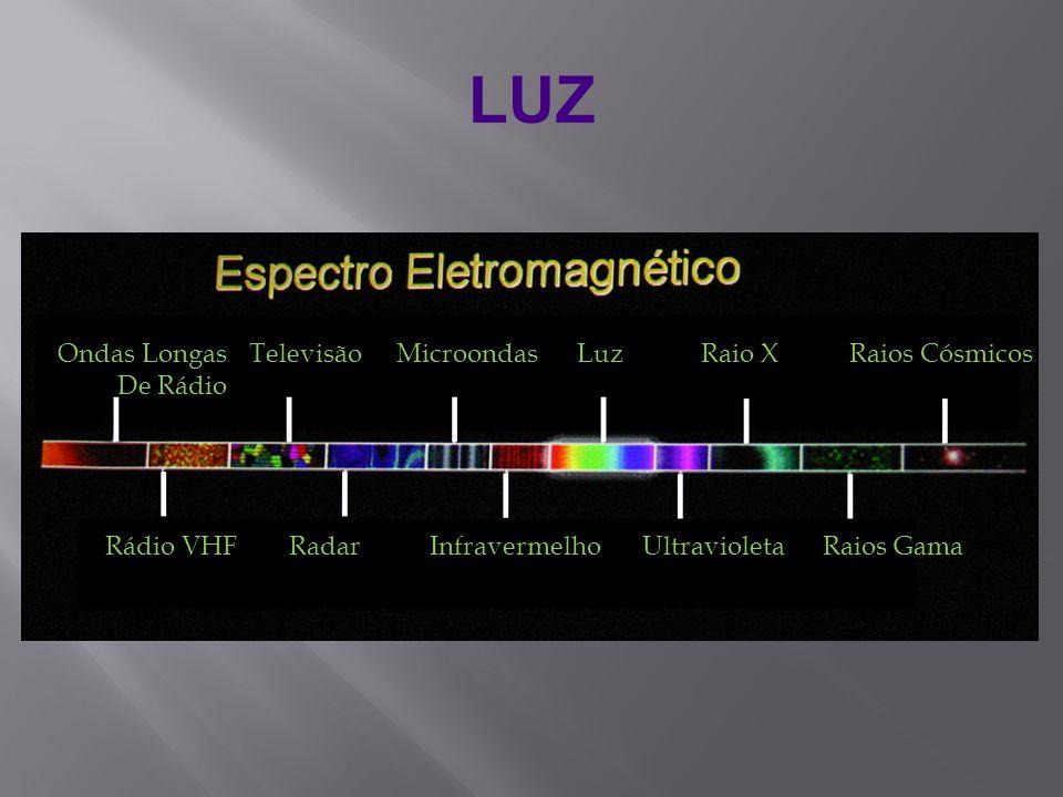 LUZ Rádio VHFRadarInfravermelhoUltravioletaRaios Gama Ondas Longas De Rádio TelevisãoMicroondasLuzRaio XRaios Cósmicos