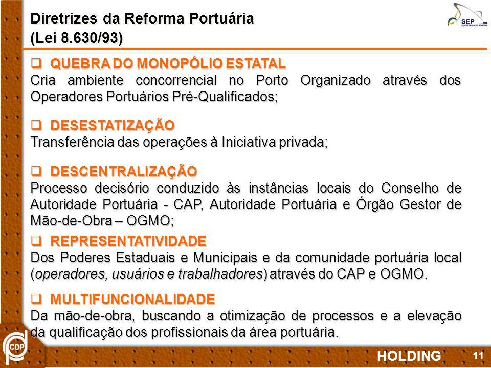11 HOLDING QUEBRA DO MONOPÓLIO ESTATAL QUEBRA DO MONOPÓLIO ESTATAL Cria ambiente concorrencial no Porto Organizado através dos Operadores Portuários Pré-Qualificados; Diretrizes da Reforma Portuária (Lei 8.630/93) Diretrizes da Reforma Portuária (Lei 8.630/93) DESESTATIZAÇÃO DESESTATIZAÇÃO Transferência das operações à Iniciativa privada; DESCENTRALIZAÇÃO DESCENTRALIZAÇÃO Processo decisório conduzido às instâncias locais do Conselho de Autoridade Portuária - CAP, Autoridade Portuária e Órgão Gestor de Mão-de-Obra – OGMO; REPRESENTATIVIDADE REPRESENTATIVIDADE Dos Poderes Estaduais e Municipais e da comunidade portuária local (operadores, usuários e trabalhadores) através do CAP e OGMO.