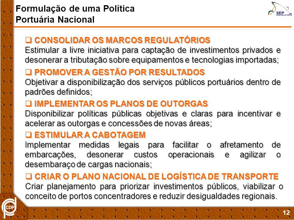 12 Formulação de uma Política Portuária Nacional CONSOLIDAR OS MARCOS REGULATÓRIOS CONSOLIDAR OS MARCOS REGULATÓRIOS Estimular a livre iniciativa para captação de investimentos privados e desonerar a tributação sobre equipamentos e tecnologias importadas; PROMOVER A GESTÃO POR RESULTADOS PROMOVER A GESTÃO POR RESULTADOS Objetivar a disponibilização dos serviços públicos portuários dentro de padrões definidos; IMPLEMENTAR OS PLANOS DE OUTORGAS IMPLEMENTAR OS PLANOS DE OUTORGAS Disponibilizar políticas públicas objetivas e claras para incentivar e acelerar as outorgas e concessões de novas áreas; ESTIMULAR A CABOTAGEM ESTIMULAR A CABOTAGEM Implementar medidas legais para facilitar o afretamento de embarcações, desonerar custos operacionais e agilizar o desembaraço de cargas nacionais; CRIAR O PLANO NACIONAL DE LOGÍSTICA DE TRANSPORTE CRIAR O PLANO NACIONAL DE LOGÍSTICA DE TRANSPORTE Criar planejamento para priorizar investimentos públicos, viabilizar o conceito de portos concentradores e reduzir desigualdades regionais.