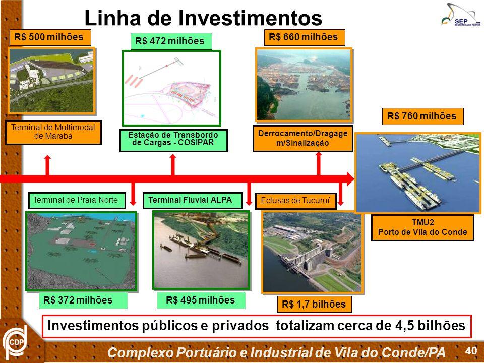 40 R$ 500 milhões R$ 1,7 bilhões R$ 660 milhões R$ 760 milhões R$ 495 milhõesR$ 372 milhões Investimentos públicos e privados totalizam cerca de 4,5 b