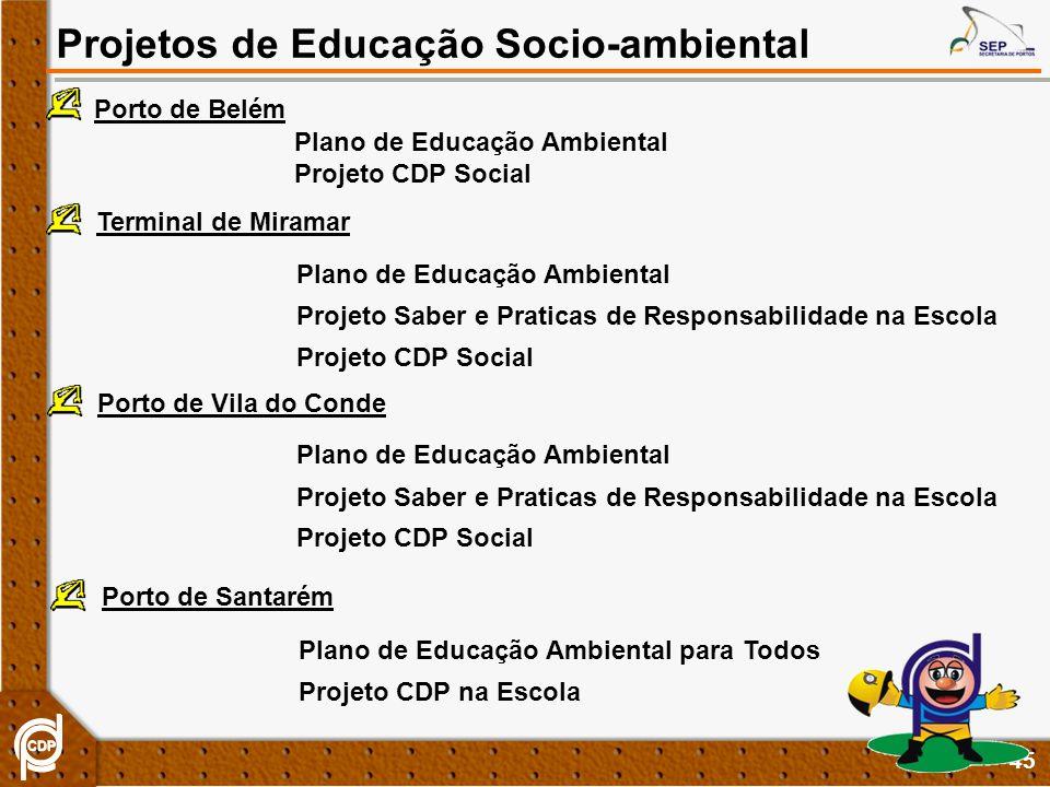 45 Projetos de Educação Socio-ambiental Porto de Belém Plano de Educação Ambiental Projeto CDP Social Projeto Saber e Praticas de Responsabilidade na