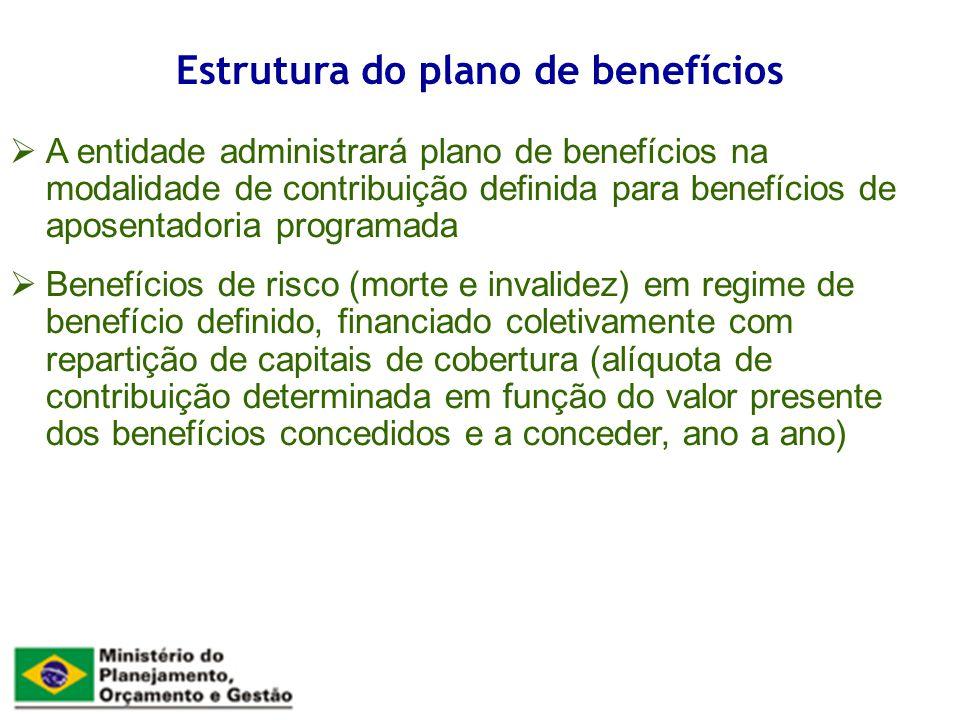 A entidade administrará plano de benefícios na modalidade de contribuição definida para benefícios de aposentadoria programada Benefícios de risco (mo