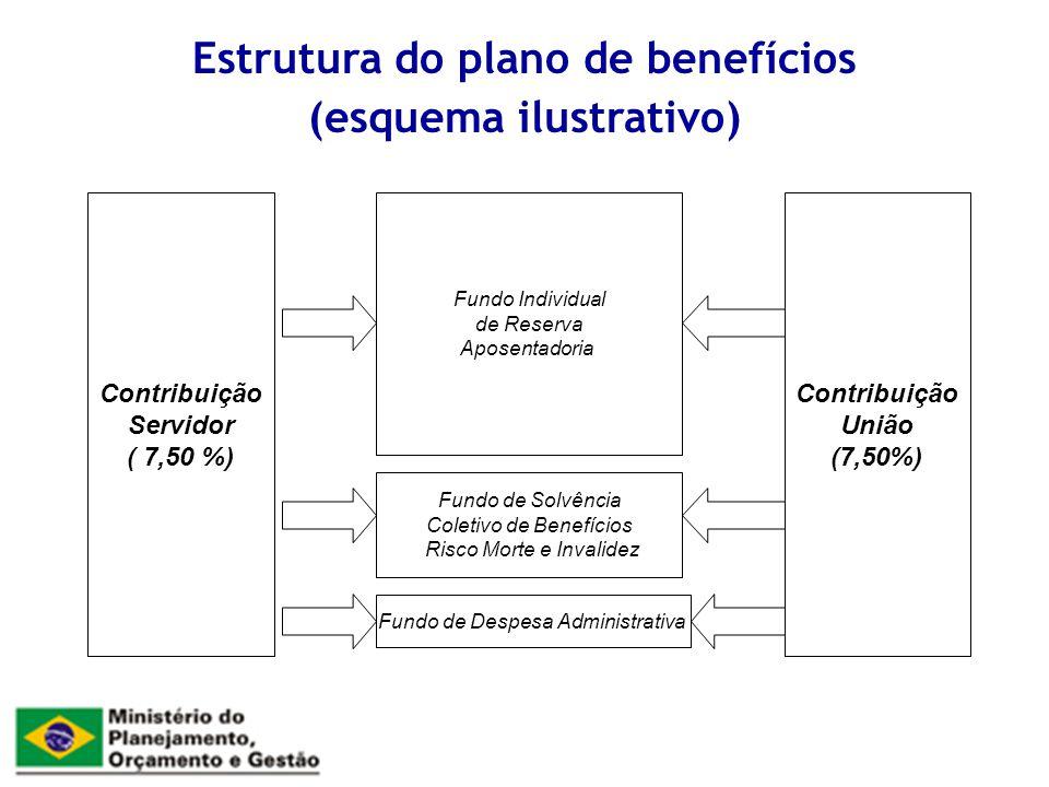Contribuição Servidor ( 7,50 %) Contribuição União (7,50%) Fundo de Solvência Coletivo de Benefícios Risco Morte e Invalidez Fundo Individual de Reserva Aposentadoria Fundo de Despesa Administrativa Estrutura do plano de benefícios (esquema ilustrativo)