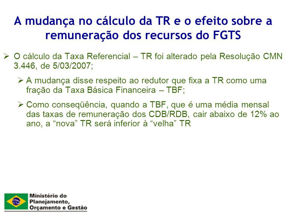 O cálculo da Taxa Referencial – TR foi alterado pela Resolução CMN 3.446, de 5/03/2007; A mudança disse respeito ao redutor que fixa a TR como uma fração da Taxa Básica Financeira – TBF; Como conseqüência, quando a TBF, que é uma média mensal das taxas de remuneração dos CDB/RDB, cair abaixo de 12% ao ano, a nova TR será inferior à velha TR A mudança no cálculo da TR e o efeito sobre a remuneração dos recursos do FGTS