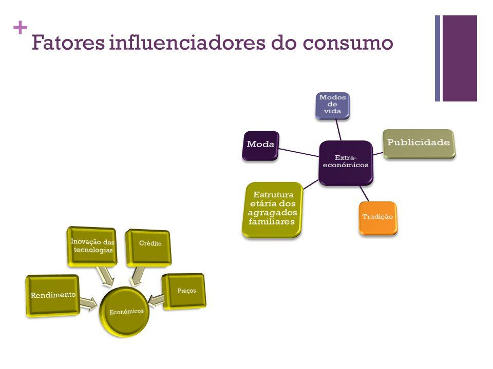 + Fatores influenciadores do consumo