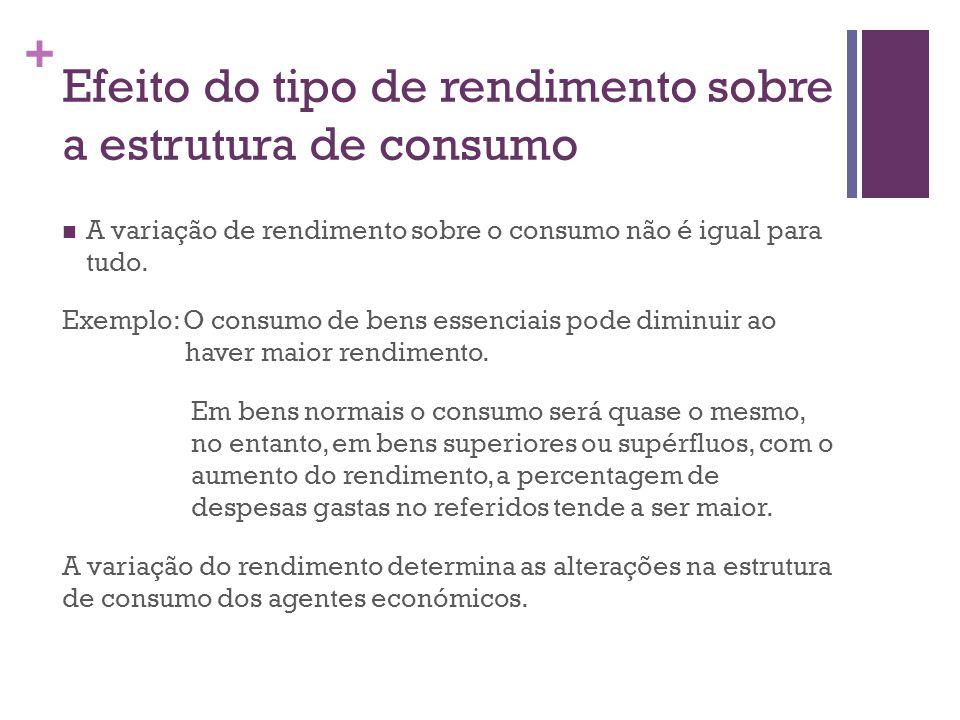 + Efeito do tipo de rendimento sobre a estrutura de consumo A variação de rendimento sobre o consumo não é igual para tudo. Exemplo: O consumo de bens