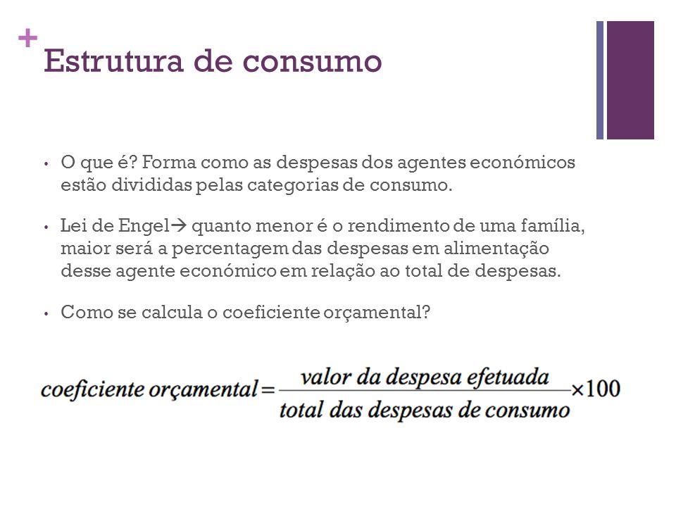 + Estrutura de consumo O que é? Forma como as despesas dos agentes económicos estão divididas pelas categorias de consumo. Lei de Engel quanto menor é