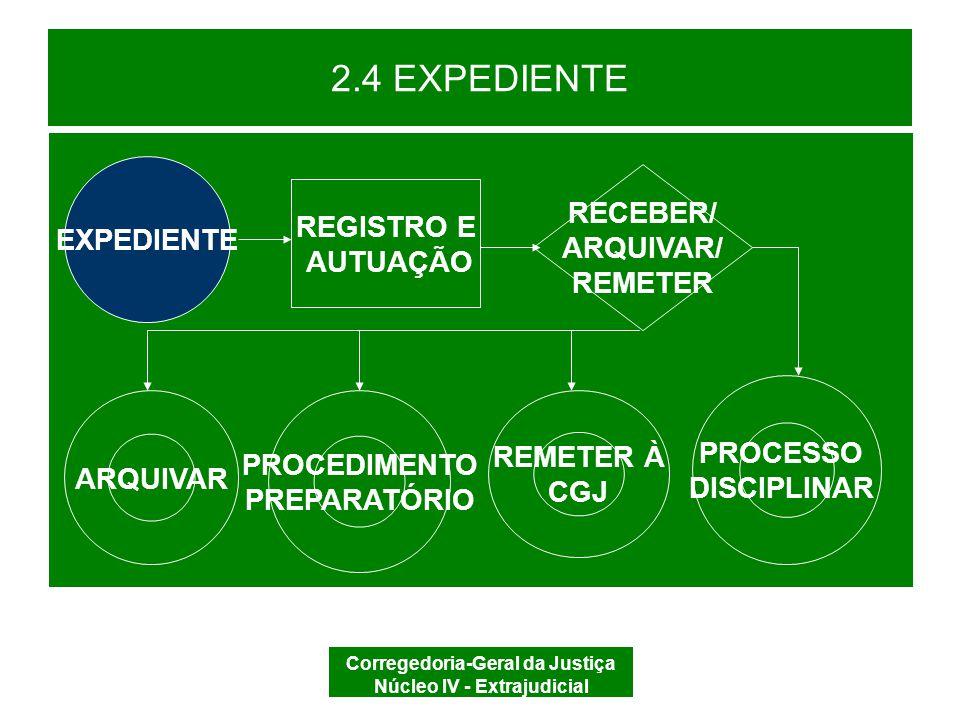 Corregedoria-Geral da Justiça Núcleo IV - Extrajudicial 2.4 EXPEDIENTE O EXPEDIENTE é o impulso para atuação disciplinar.