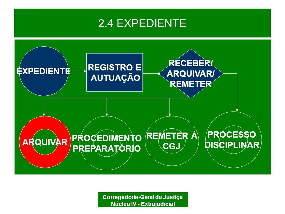 Corregedoria-Geral da Justiça Núcleo IV - Extrajudicial 2.4 EXPEDIENTE Arquivamento PRESCRIÇÃO (CDOJESC, art.