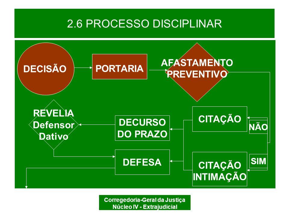 Corregedoria-Geral da Justiça Núcleo IV - Extrajudicial 2.6 PROCESSO DISCIPLINAR CDOJESC, ART.
