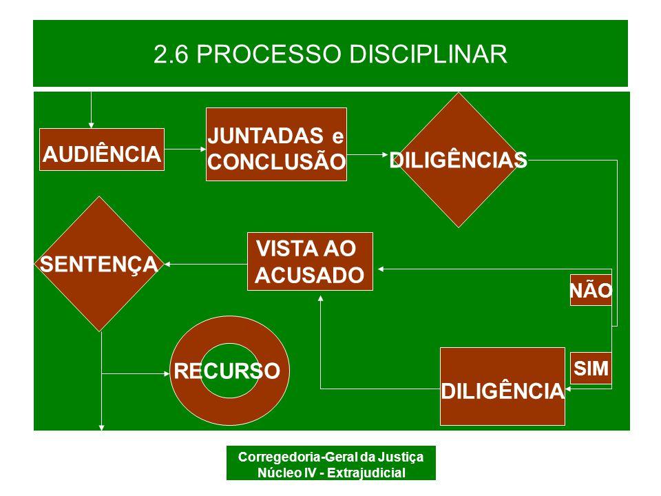 Corregedoria-Geral da Justiça Núcleo IV - Extrajudicial 2.6 PROCESSO DISCIPLINAR RECURSO DE DECISÃO (CDOJESC, art.