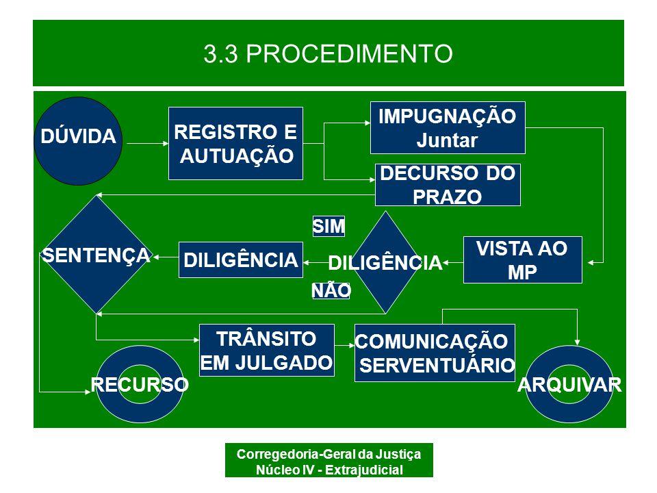 Corregedoria-Geral da Justiça Núcleo IV - Extrajudicial 3.3 PROCEDIMENTO SENTENÇA (Lei nº 6.015/73, art.