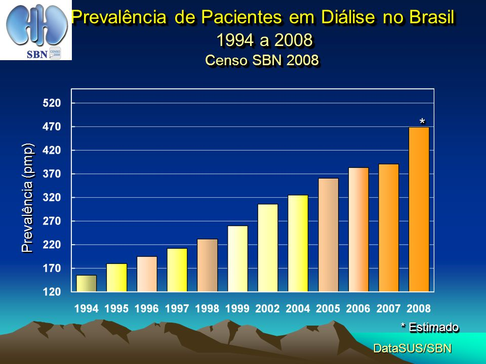 Prevalência de Pacientes em Diálise no Brasil 1994 a 2008 Censo SBN 2008 Prevalência (pmp) DataSUS/SBN * Estimado **