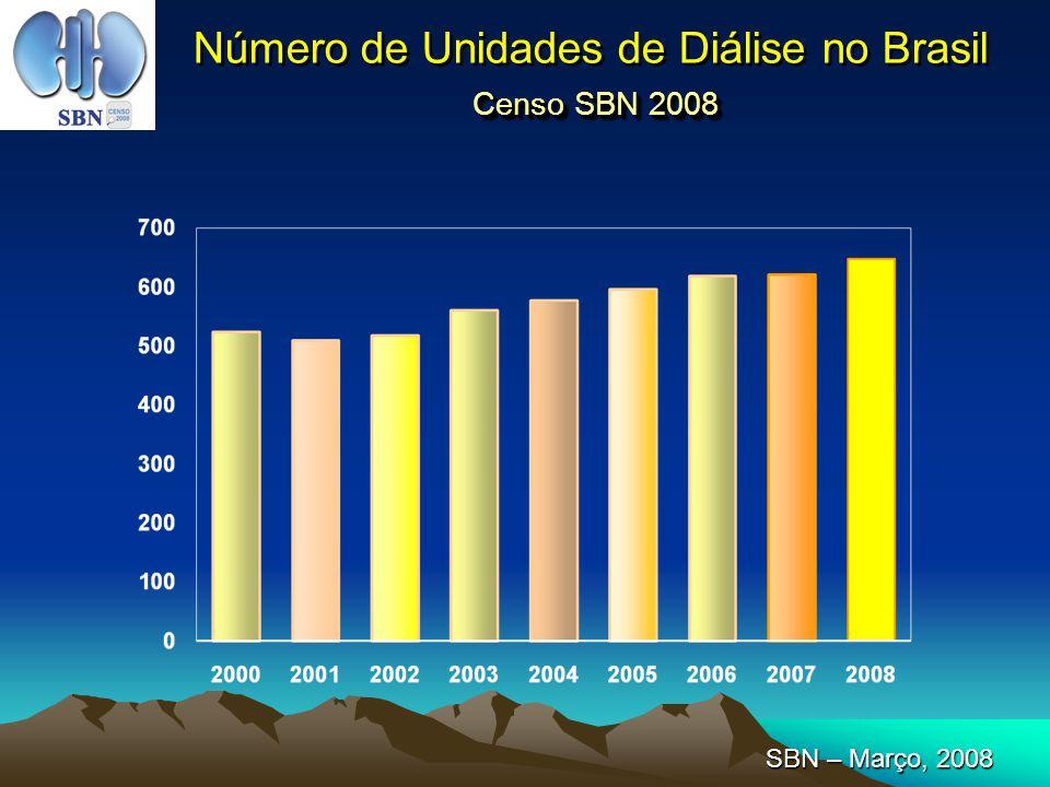 Censo SBN 2008 Número de Unidades de Diálise no Brasil Censo SBN 2008 SBN – Março, 2008