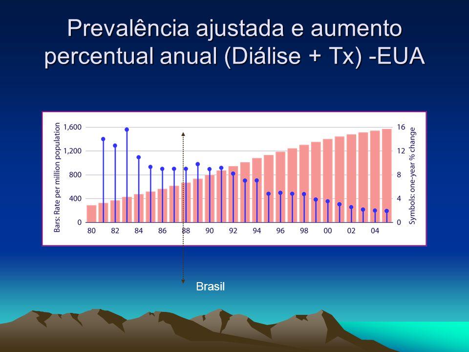 Prevalência ajustada e aumento percentual anual (Diálise + Tx) -EUA Brasil