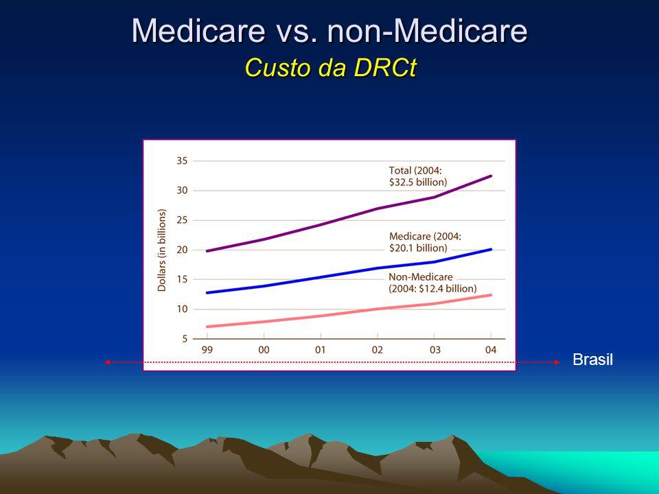 Medicare vs. non-Medicare Custo da DRCt Brasil