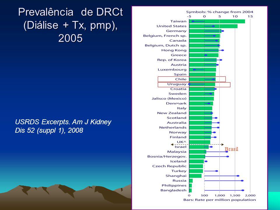 Prevalência de DRCt (Diálise + Tx, pmp), 2005 Brasil USRDS Excerpts. Am J Kidney Dis 52 (suppl 1), 2008