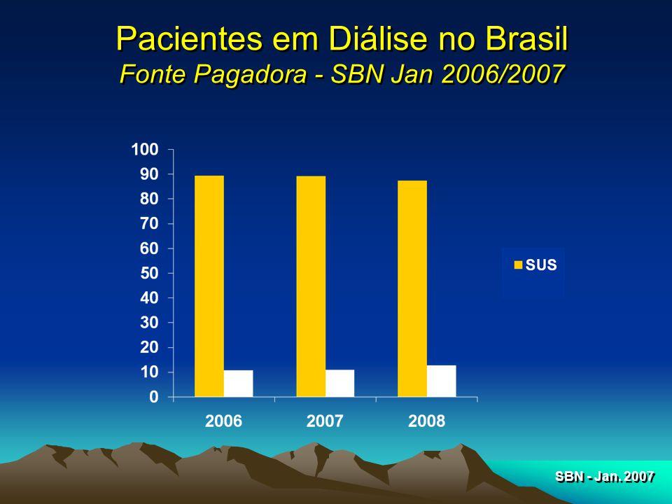 Pacientes em Diálise no Brasil Fonte Pagadora - SBN Jan 2006/2007 SBN - Jan. 2007