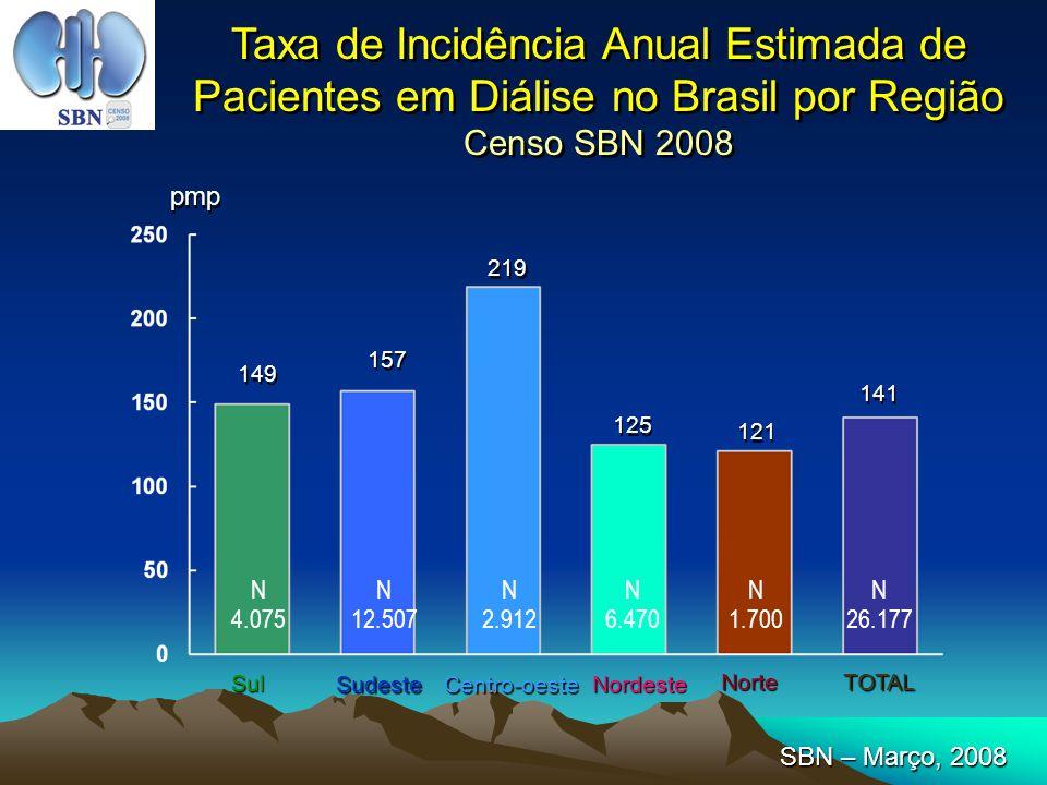 149 pmp 157 219 125 121 141 Taxa de Incidência Anual Estimada de Pacientes em Diálise no Brasil por Região Censo SBN 2008 N 4.075 N 12.507 N 2.912 N 6