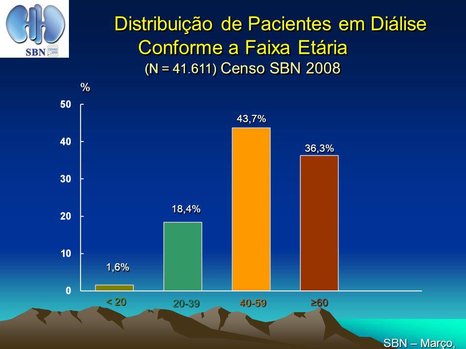 1,6% 18,4% 43,7% 36,3% Distribuição de Pacientes em Diálise Conforme a Faixa Etária (N = 41.611) Censo SBN 2008 % % < 20 20-39 40-59 6060 SBN – Março,