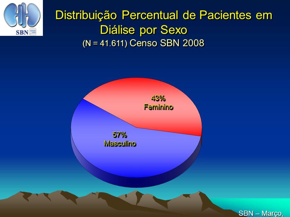 Distribuição Percentual de Pacientes em Diálise por Sexo (N = 41.611) Censo SBN 2008 57%Masculino57%Masculino 43%Feminino43%Feminino SBN – Março, 2008