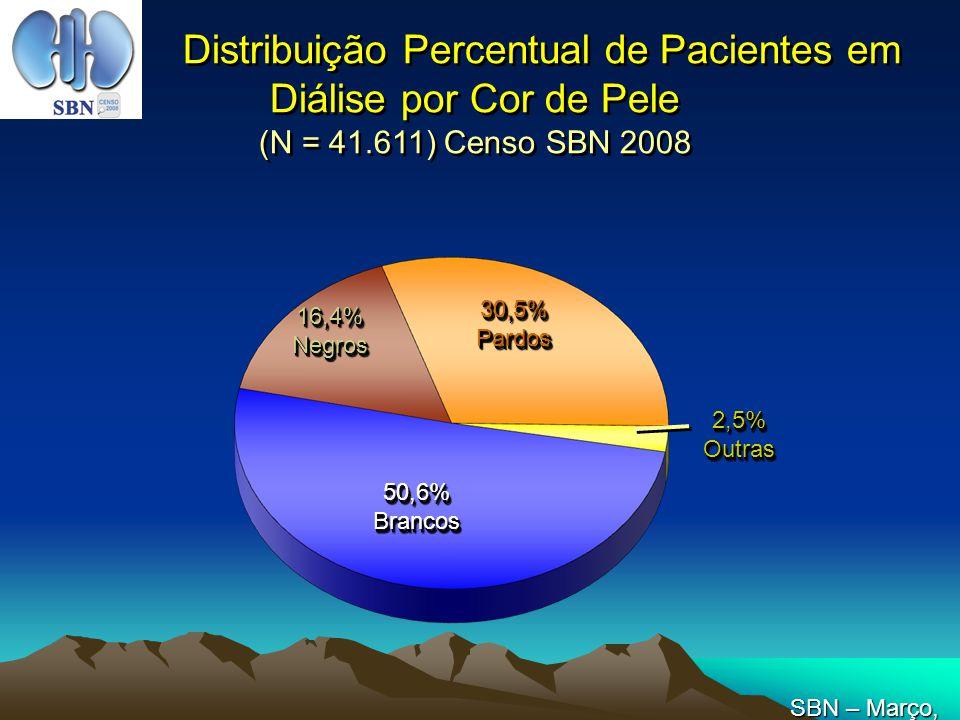 Distribuição Percentual de Pacientes em Diálise por Cor de Pele (N = 41.611) Censo SBN 2008 50,6%Brancos50,6%Brancos 16,4%Negros16,4%Negros 30,5%Pardo