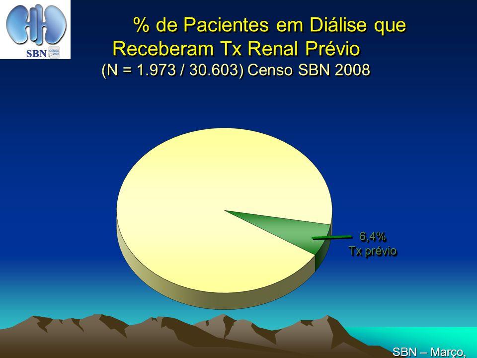 % de Pacientes em Diálise que Receberam Tx Renal Prévio (N = 1.973 / 30.603) Censo SBN 2008 6,4% Tx prévio 6,4% SBN – Março, 2008