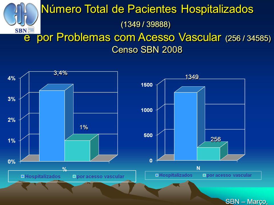 Número Total de Pacientes Hospitalizados (1349 / 39888) e por Problemas com Acesso Vascular (256 / 34585) Censo SBN 2008 3,4% 1% 1349 256 SBN – Março,