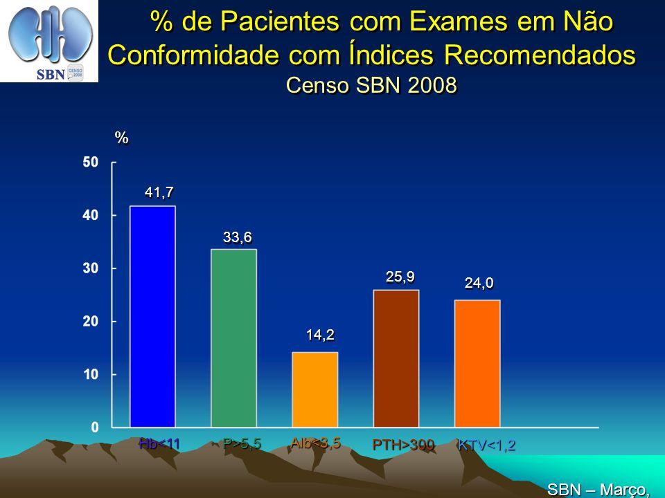 % de Pacientes com Exames em Não Conformidade com Índices Recomendados Censo SBN 2008 41,7 33,6 14,2 25,9 % % Hb<11 P>5,5 Alb<3,5 PTH>300 KTV<1,2 24,0