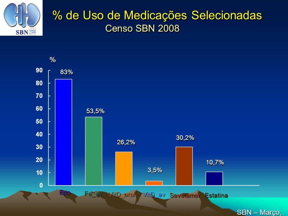 % de Uso de Medicações Selecionadas Censo SBN 2008 83% 53,5% 26,2% 3,5% % % Epo Fe_ev VitD_oral VitD_ev SevelamerEstatina 30,2% 10,7% SBN – Março, 200