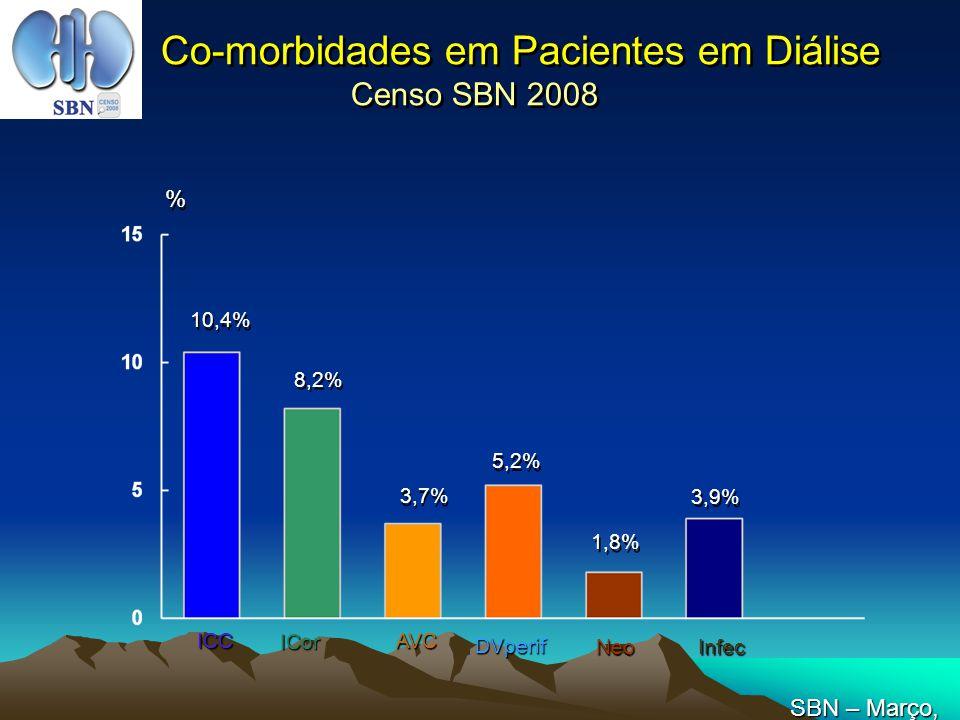 Co-morbidades em Pacientes em Diálise Censo SBN 2008 10,4% 8,2% 3,7% 5,2% % % ICC ICor AVC DVperif NeoInfec 1,8% 3,9% SBN – Março, 2008