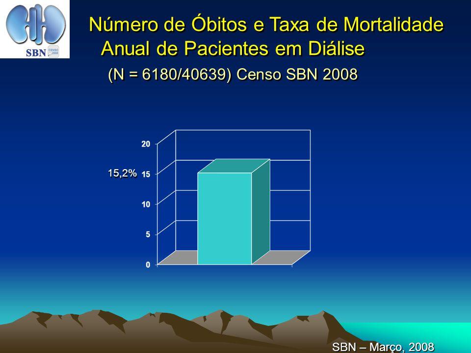 Número de Óbitos e Taxa de Mortalidade Anual de Pacientes em Diálise (N = 6180/40639) Censo SBN 2008 15,2% SBN – Março, 2008