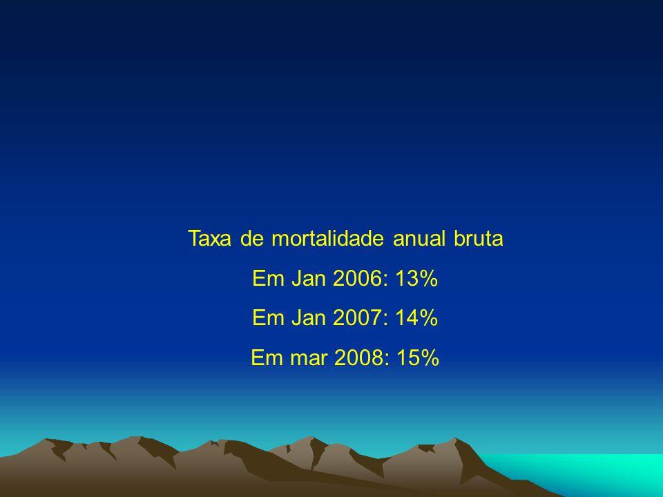 Taxa de mortalidade anual bruta Em Jan 2006: 13% Em Jan 2007: 14% Em mar 2008: 15%