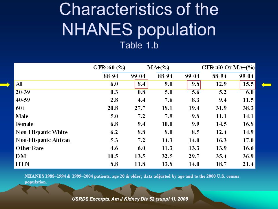 Characteristics of the NHANES population Table 1.b NHANES 1988–1994 & 1999–2004 patients, age 20 & older; data adjusted by age and to the 2000 U.S. ce