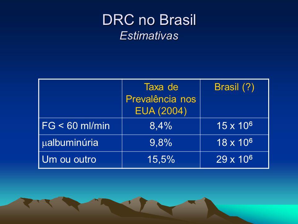 DRC no Brasil Estimativas Taxa de Prevalência nos EUA (2004) Brasil (?) FG < 60 ml/min8,4%15 x 10 6 albuminúria 9,8%18 x 10 6 Um ou outro15,5%29 x 10
