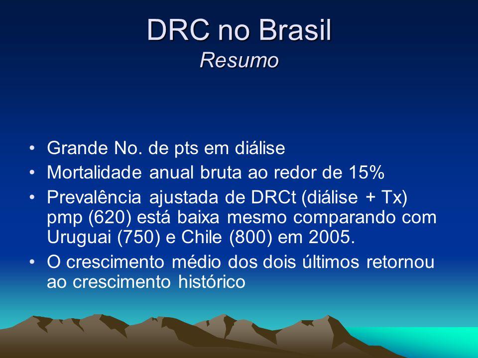 DRC no Brasil Resumo Grande No. de pts em diálise Mortalidade anual bruta ao redor de 15% Prevalência ajustada de DRCt (diálise + Tx) pmp (620) está b