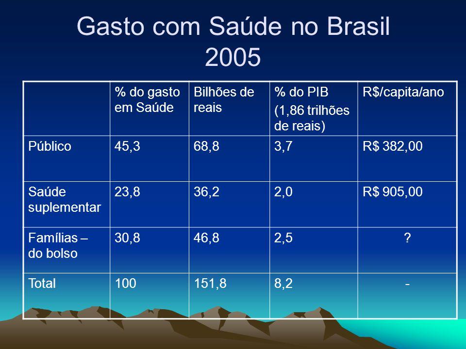 Gasto com Saúde no Brasil 2005 % do gasto em Saúde Bilhões de reais % do PIB (1,86 trilhões de reais) R$/capita/ano Público45,368,83,7R$ 382,00 Saúde
