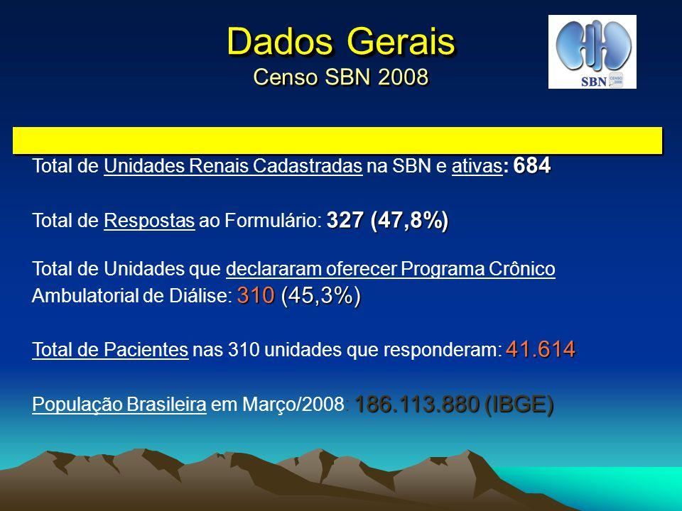N de Unidades e Pacientes por Região N de Unidades e Pacientes por Região Censo SBN 2008 RegiãoPopulação Unidades que responderam / total Total de Pacientes Sul27.361.125 71 / 150 (47,3%) 6.394 Sudeste79.730.820 159 / 332 (47,9%) 23.880 Centro Oeste 13.308.283 24 / 63 (38,1%) 2.420 Nordeste51.709.758 51 / 121 (42,1%) 7.948 Norte14.003.894 5 / 18 (27,8%) 972 Total186.113.880 310 / 684 310 / 684 (45,3%)41.614