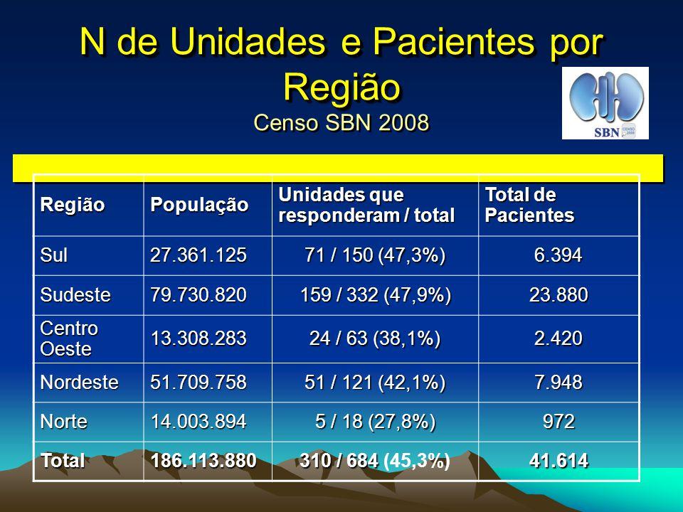 Pacientes em Diálise no Brasil 41.614, em 310 unidades) Censo SBN 2008 Pacientes em Diálise no Brasil (N = 41.614, em 310 unidades) Censo SBN 2008 Sul15,4% (N = 6.394) Sudeste 57,4 % (N = 23.880) Centro-oeste5,8% (N = 2.420) Centro-oeste5,8% Nordeste19,1% (N = 7.948) Norte2,3% (N = 972) Norte2,3% SBN – Março, 2008