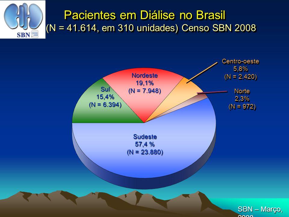 % de Pacientes com Exames em Não Conformidade com Índices Recomendados Censo SBN 2008 41,7 33,6 14,2 25,9 % % Hb<11 P>5,5 Alb<3,5 PTH>300 KTV<1,2 24,0 SBN – Março, 2008