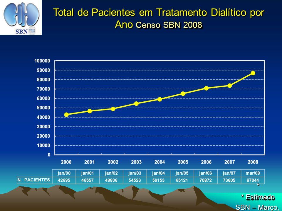 N (%) Pacientes Conforme o Tipo de Diálise N (%) Pacientes Conforme o Tipo de Diálise Censo SBN 2008 Hemodiálise89,4% (N = 35.928) DPA4,9% (N = 1.885) (N = 1.885) TOTAL (N = 39.891) CAPD5,3% (N = 1.982) (N = 1.982) SBN – Março, 2008 DPI0,4% (N = 96) (N = 96)