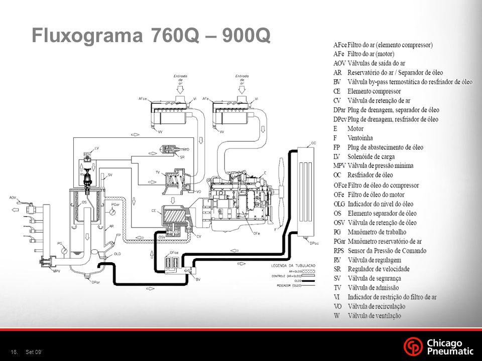16.Set 09 Fluxograma 760Q – 900Q