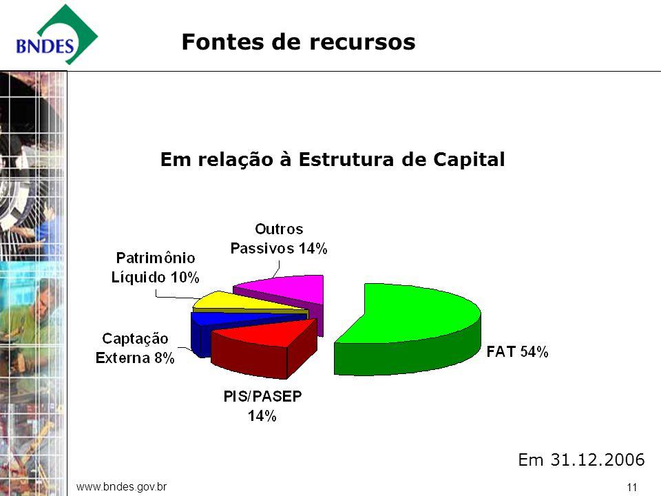 www.bndes.gov.br 11 Fontes de recursos Em relação à Estrutura de Capital Em 31.12.2006