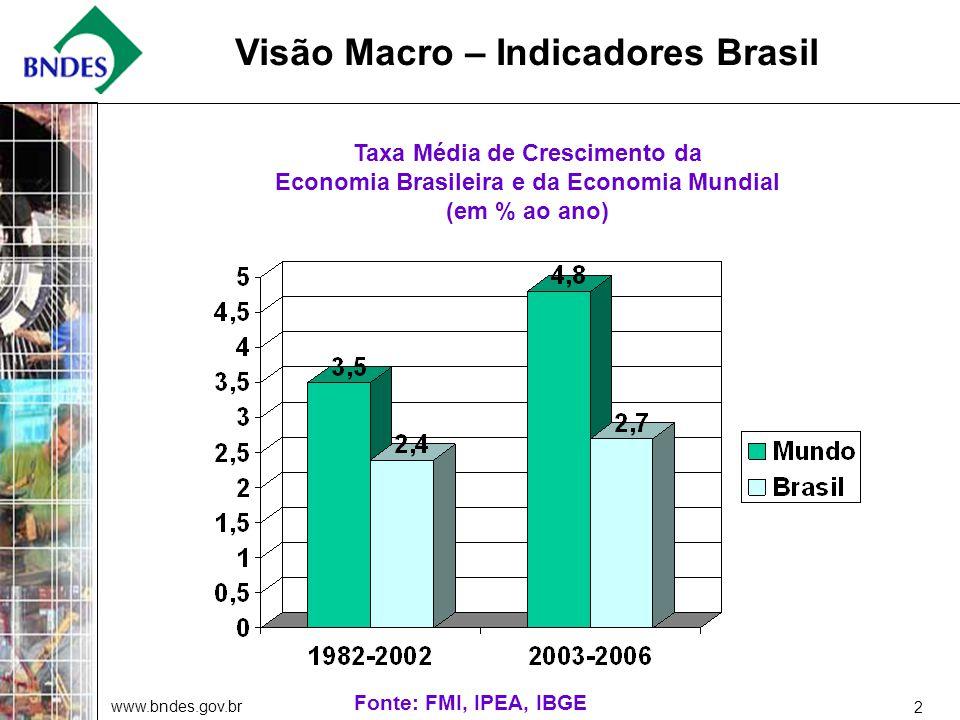 www.bndes.gov.br 2 Visão Macro – Indicadores Brasil Taxa Média de Crescimento da Economia Brasileira e da Economia Mundial (em % ao ano) Fonte: FMI, IPEA, IBGE
